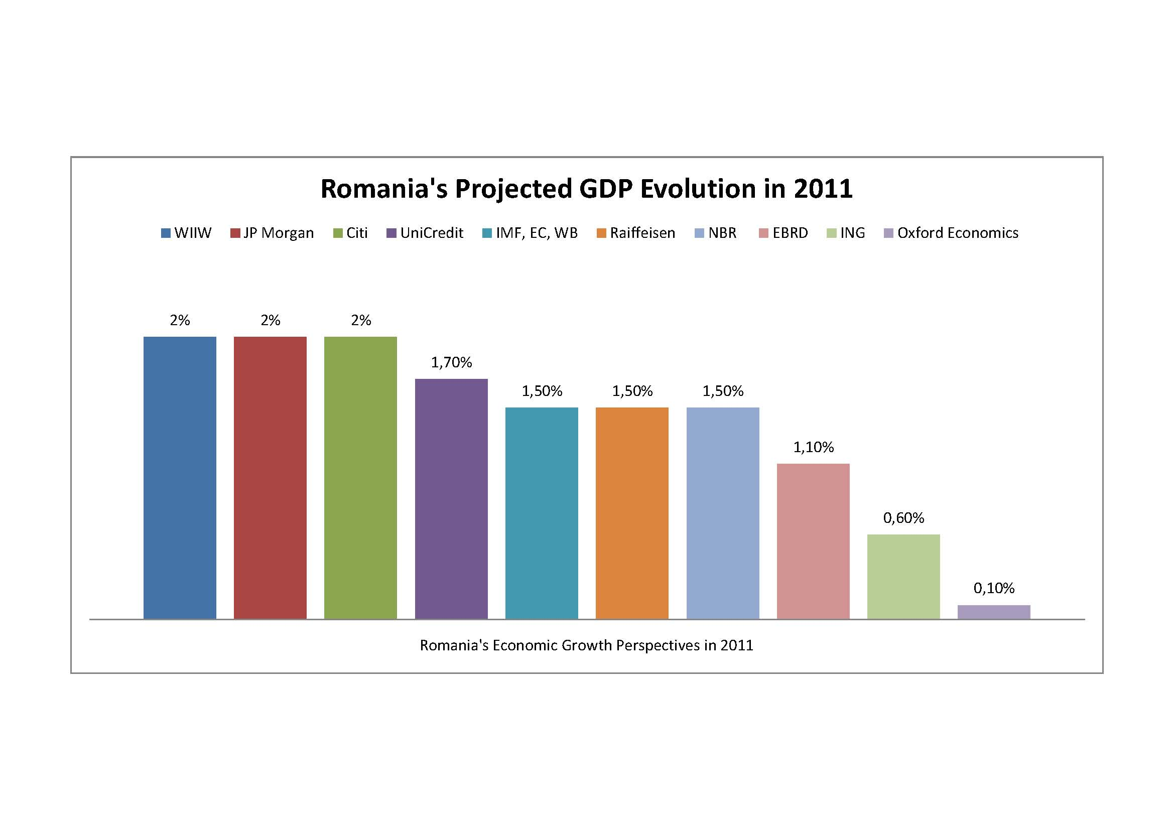 Romania's economy is back on track: GDP up in 2011