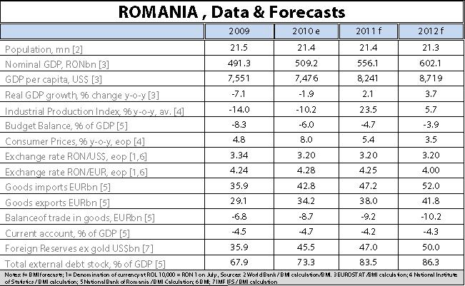 2011: Steady Growth of the Romanian IT Market | Codespring